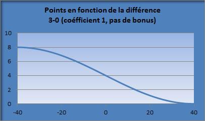Gain en fonction de la différence de points
